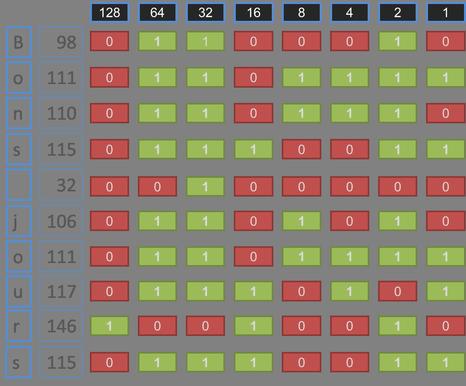 Schéma bits chaine de caractères.