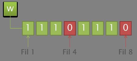Représentation binaire de la touche w.
