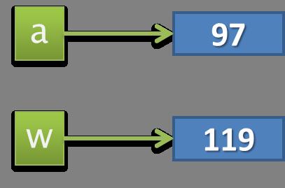 Exemples de codes associés aux touches.