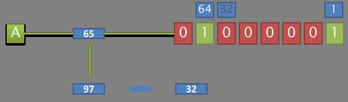Schéma de calcul pour passage version minuscule à majuscule.