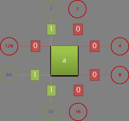 Schéma exemple de calcul d'une valeur pour la touche a en minuscule.