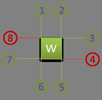 Schéma des huits cables de la touche w avec l'état allumé/éteind.