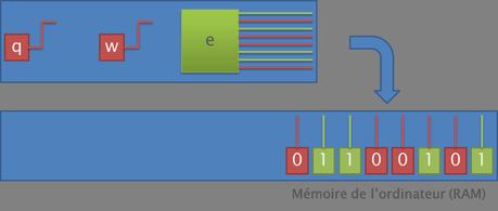 Schéma du transport des bits du clavier à la ram.