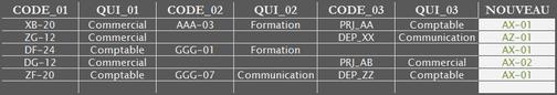 Capture tableau Microsoft Excel colonne d'identification service.