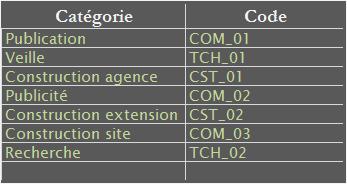 Capture tableau Microsoft Excel liste de correspondance.