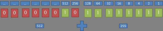 Schéma calcul valeur sur deux octets.