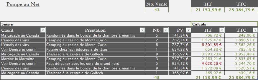Tableau créé à l'aide de l'outil de Microsoft Excel.
