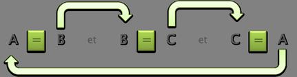 Schéma principe de référence circulaire.